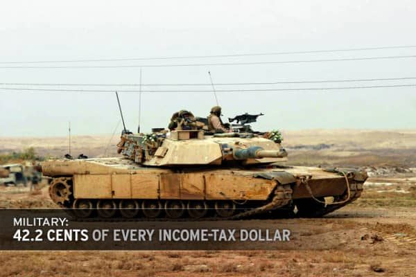 The biggest chunk of your money -- 42.2 cents of every income-tax dollar -- goes to fund the military. Over half of it, or 28.7 cents, goes to pay for the current war and military, 10 cents goes to interest payments on past and present military debt and 3.5 cents is allocated for Veterans' benefits.